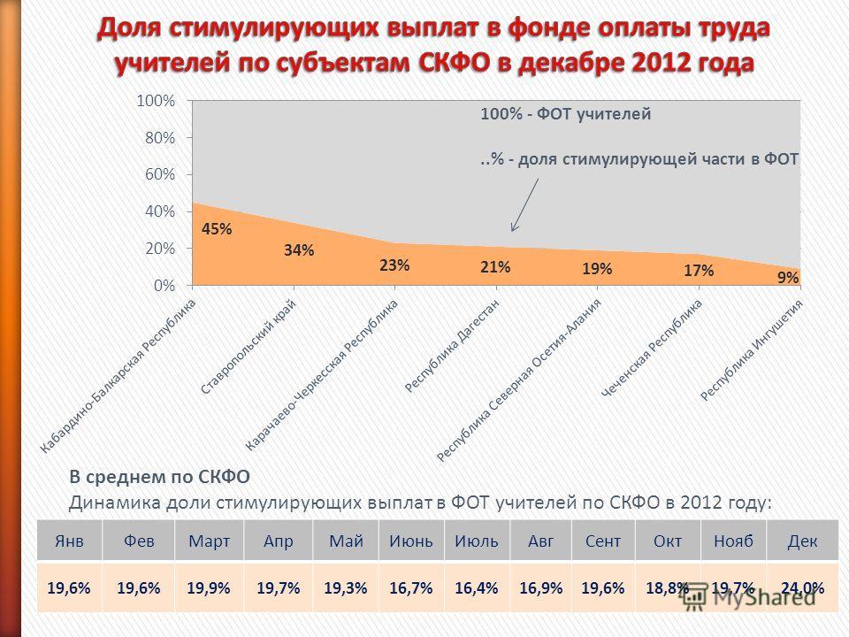 100% - ФОТ учителей..% - доля стимулирующей части в ФОТ ЯнвФевМартАпрМайИюньИюльАвгСентОктНоябДек 19,6% 19,9%19,7%19,3%16,7%16,4%16,9%19,6%18,8%19,7%24,0% В среднем по СКФО Динамика доли стимулирующих выплат в ФОТ учителей по СКФО в 2012 году: