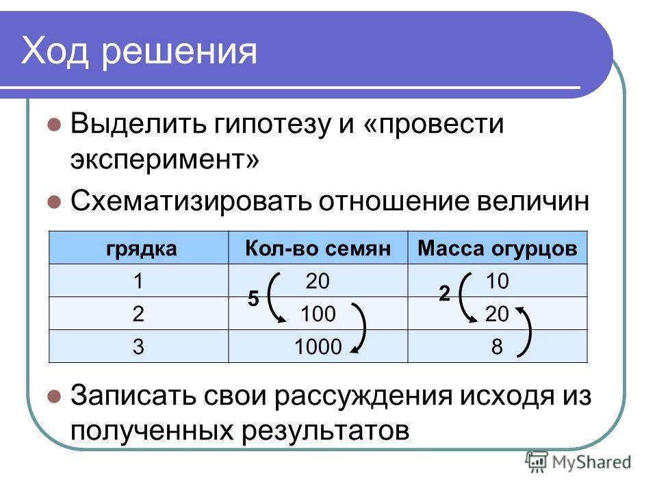 Ход решения Выделить гипотезу и «провести эксперимент» Схематизировать отношение величин Записать свои рассуждения исходя из полученных результатов грядкаКол-во семянМасса огурцов 12010 210020 310008 5 2