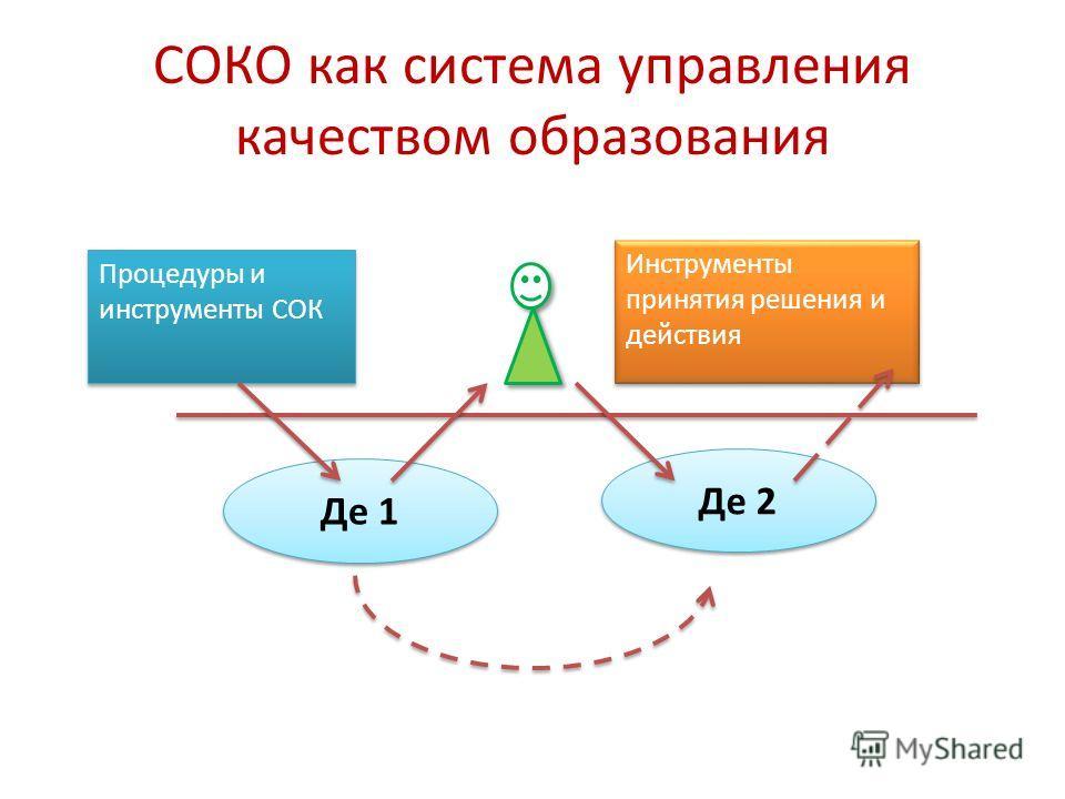 СОКО как система управления качеством образования Инструменты принятия решения и действия Процедуры и инструменты СОК Де 1 Де 2