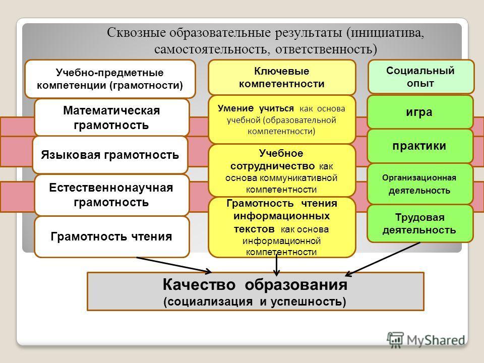 Сквозные образовательные результаты (инициатива, самостоятельность, ответственность) Учебно-предметные компетенции (грамотности) Математическая грамотность Языковая грамотность Естественнонаучная грамотность Грамотность чтения Ключевые компетентности