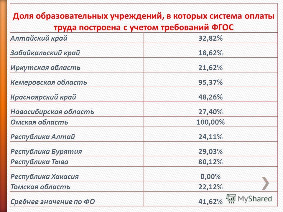 Доля образовательных учреждений, в которых система оплаты труда построена с учетом требований ФГОС Алтайский край32,82% Забайкальский край18,62% Иркутская область21,62% Кемеровская область95,37% Красноярский край48,26% Новосибирская область27,40% Омс