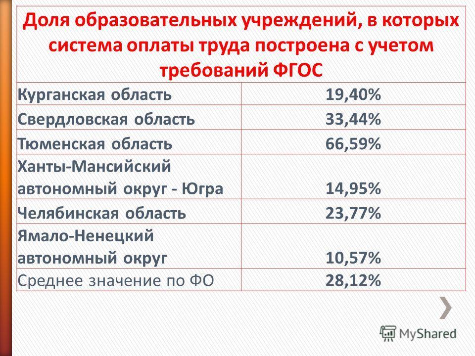 Доля образовательных учреждений, в которых система оплаты труда построена с учетом требований ФГОС Курганская область19,40% Свердловская область33,44% Тюменская область66,59% Ханты-Мансийский автономный округ - Югра14,95% Челябинская область23,77% Ям