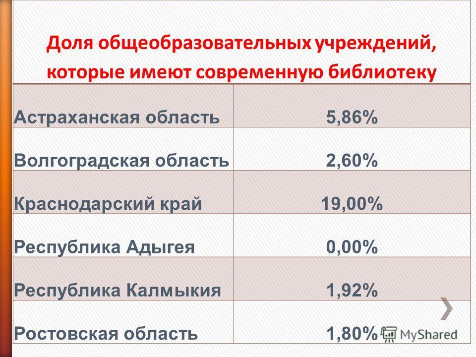 Доля общеобразовательных учреждений, которые имеют современную библиотеку Астраханская область5,86% Волгоградская область2,60% Краснодарский край19,00% Республика Адыгея0,00% Республика Калмыкия1,92% Ростовская область1,80%