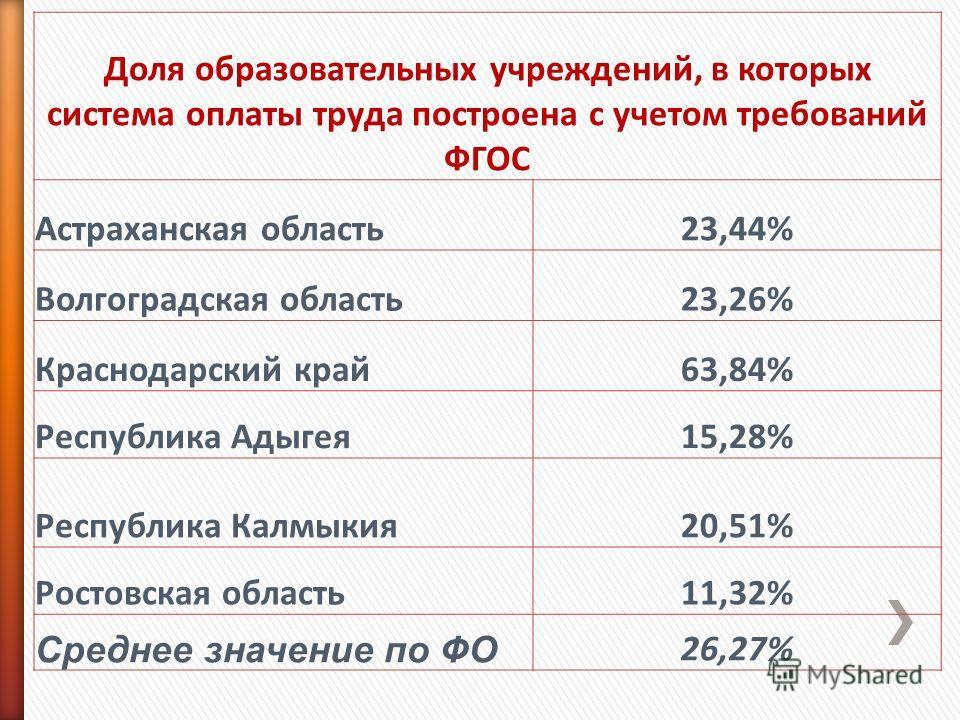 Доля образовательных учреждений, в которых система оплаты труда построена с учетом требований ФГОС Астраханская область23,44% Волгоградская область23,26% Краснодарский край63,84% Республика Адыгея15,28% Республика Калмыкия20,51% Ростовская область11,