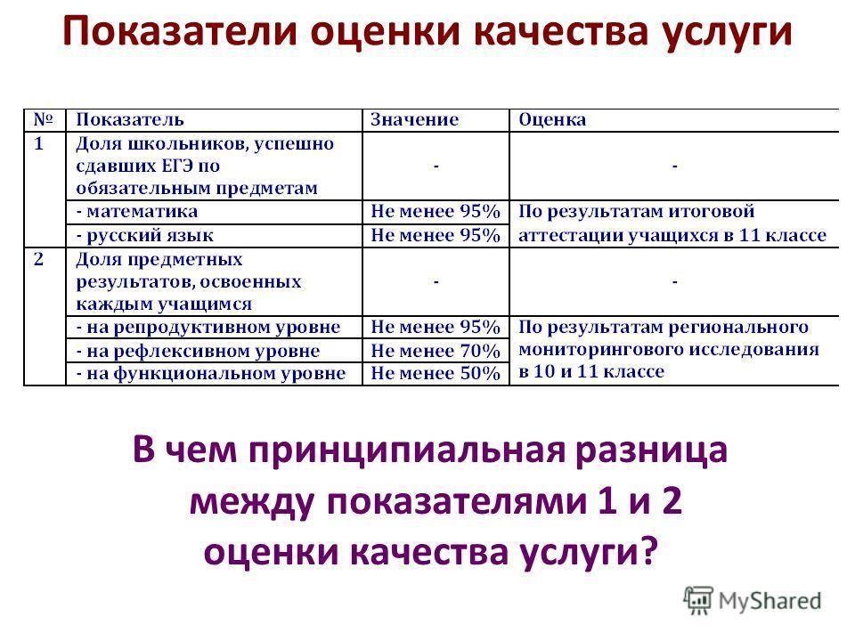 Показатели оценки качества услуги В чем принципиальная разница между показателями 1 и 2 оценки качества услуги?
