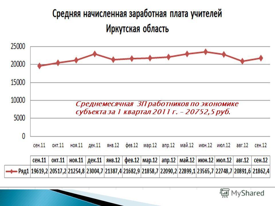 Среднемесячная ЗП работников по экономике субъекта за 1 квартал 2011 г. – 20752,5 руб.