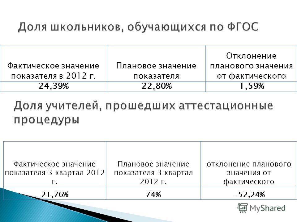 Фактическое значение показателя в 2012 г. Плановое значение показателя Отклонение планового значения от фактического 24,39%22,80%1,59% Фактическое значение показателя 3 квартал 2012 г. Плановое значение показателя 3 квартал 2012 г. отклонение планово