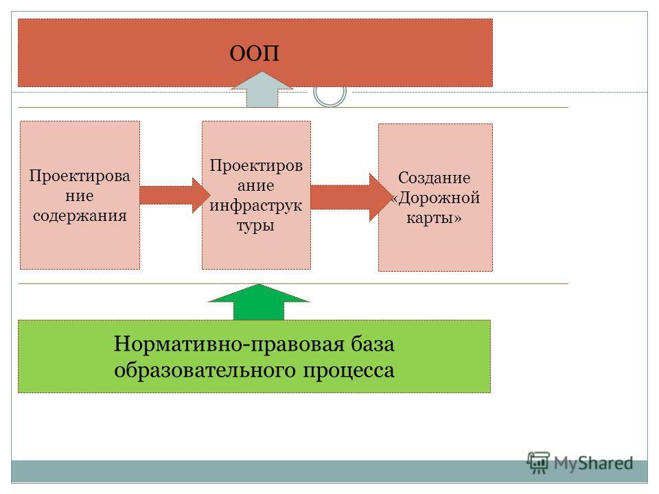 Проектирова ние содержания Проектиров ание инфраструк туры Создание «Дорожной карты» Нормативно-правовая база образовательного процесса ООП