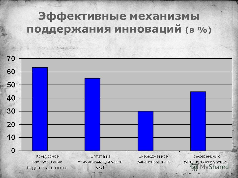 Эффективные механизмы поддержания инноваций (в %)