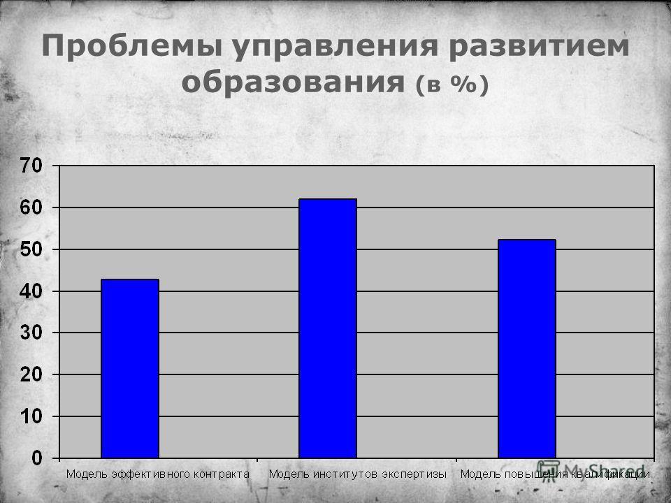 Проблемы управления развитием образования (в %)