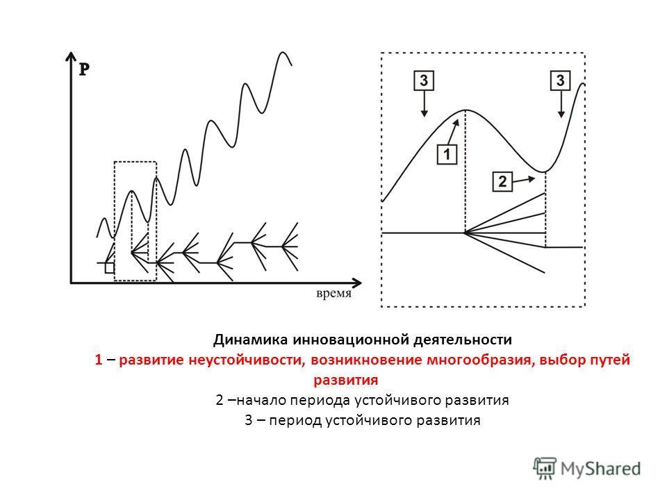 Динамика инновационной деятельности 1 – развитие неустойчивости, возникновение многообразия, выбор путей развития 2 –начало периода устойчивого развития 3 – период устойчивого развития