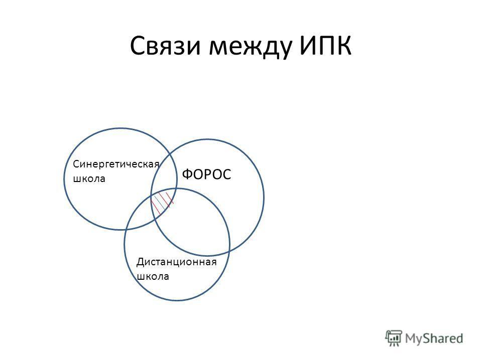 Связи между ИПК ФОРОС Синергетическая школа Дистанционная школа