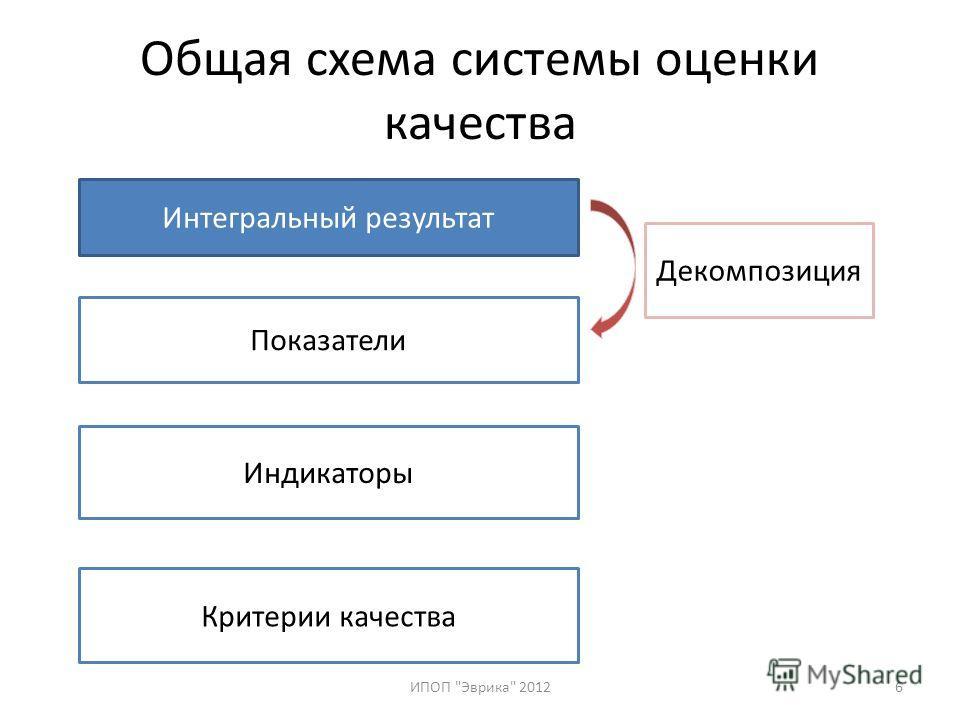 Общая схема системы оценки качества ИПОП Эврика 20126 Интегральный результат Показатели Индикаторы Критерии качества Декомпозиция