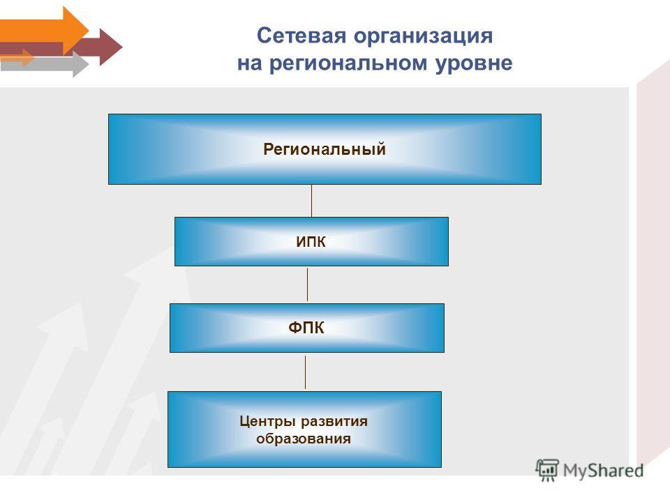 Сетевая организация на региональном уровне Региональный ИПК ФПК Центры развития образования