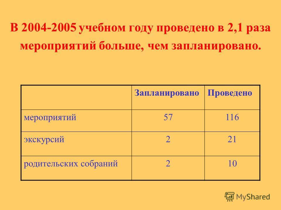 В 2004-2005 учебном году проведено в 2,1 раза мероприятий больше, чем запланировано. ЗапланированоПроведено мероприятий57116 экскурсий221 родительских собраний210