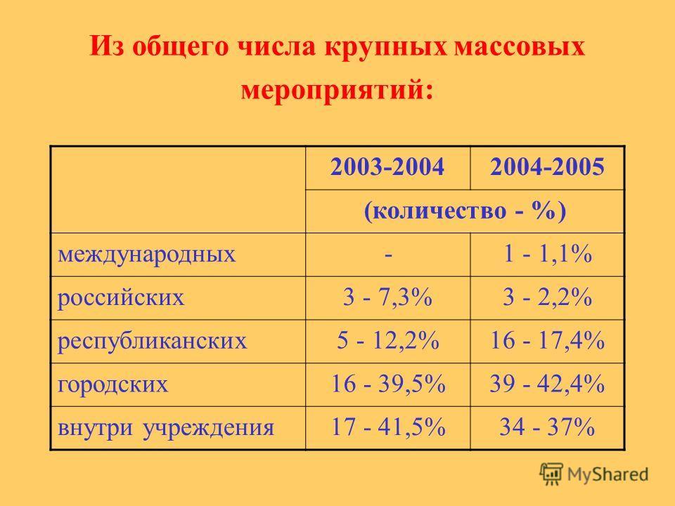 Из общего числа крупных массовых мероприятий: 2003-20042004-2005 (количество - %) международных-1 - 1,1% российских3 - 7,3%3 - 2,2% республиканских5 - 12,2%16 - 17,4% городских16 - 39,5%39 - 42,4% внутри учреждения17 - 41,5%34 - 37%