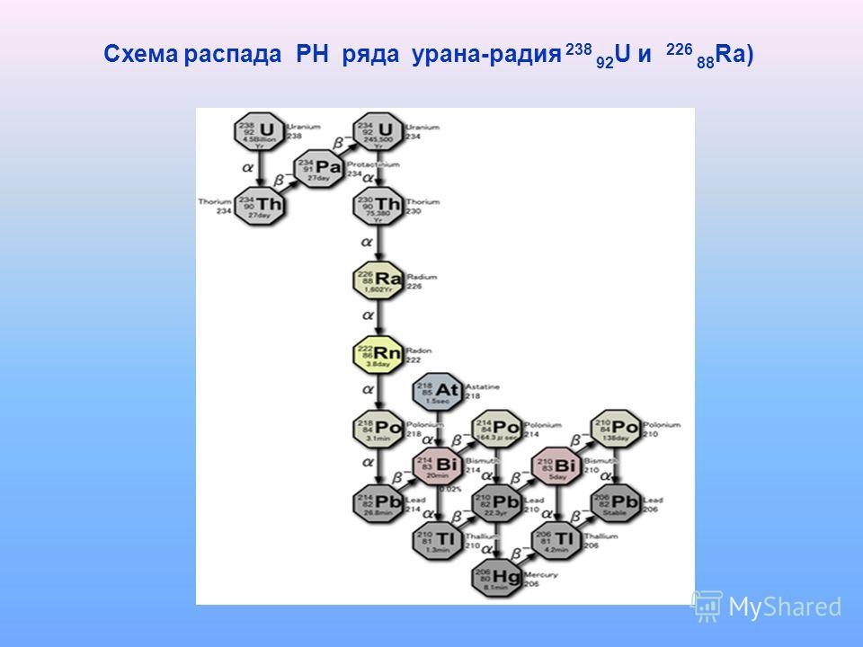 Схема распада РН ряда урана-радия 238 92 U и 226 88 Ra)