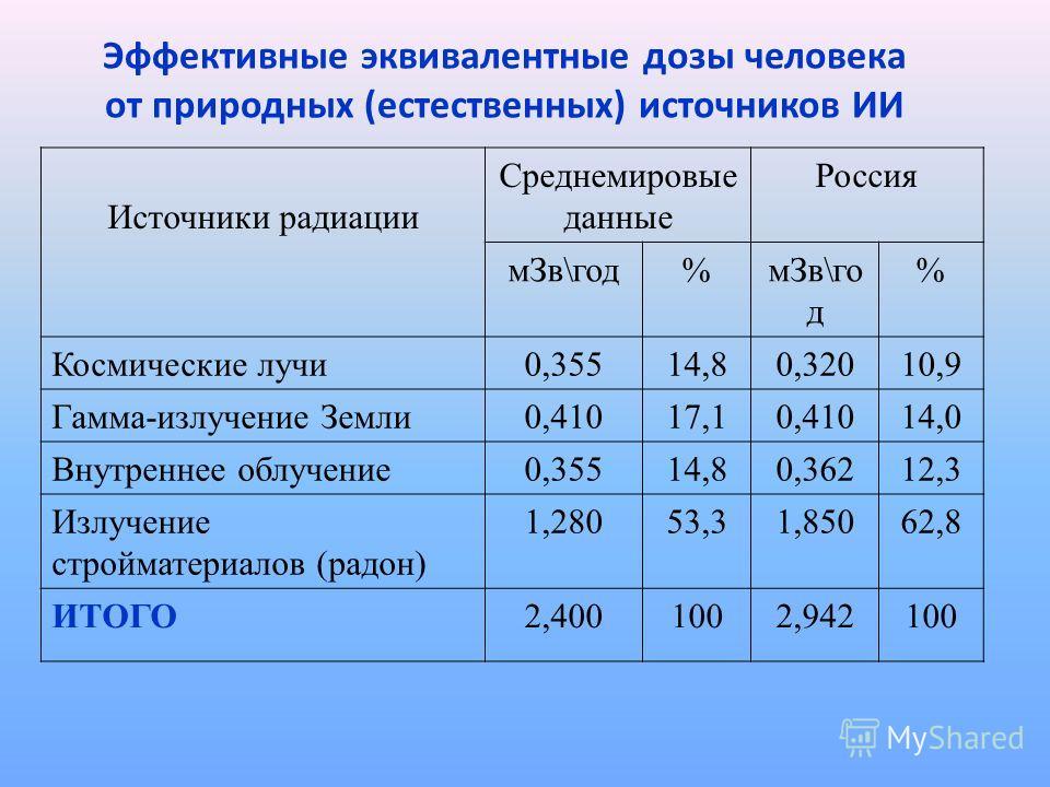 Эффективные эквивалентные дозы человека от природных (естественных) источников ИИ Источники радиации Среднемировые данные Россия мЗв\год% % Космические лучи0,35514,80,32010,9 Гамма-излучение Земли0,41017,10,41014,0 Внутреннее облучение0,35514,80,3621