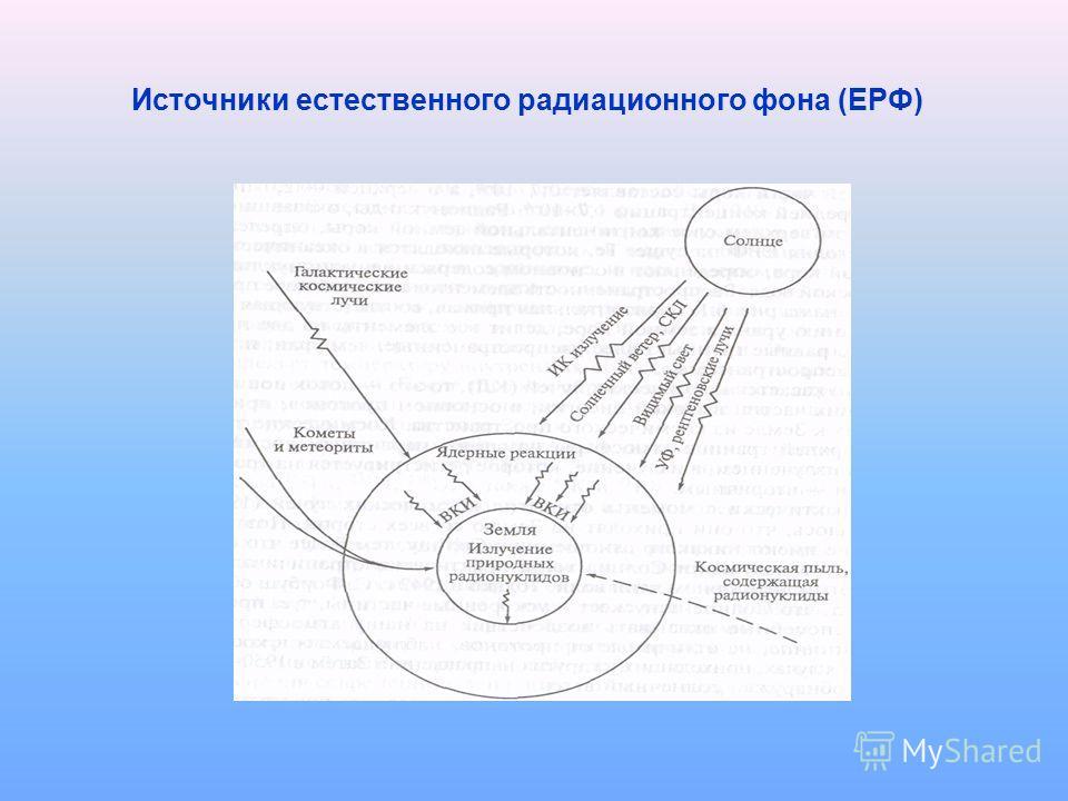Источники естественного радиационного фона (ЕРФ)