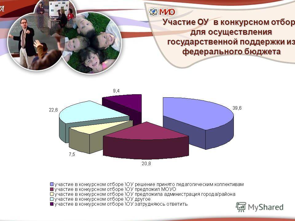 Участие ОУ в конкурсном отборе для осуществления государственной поддержки из федерального бюджета