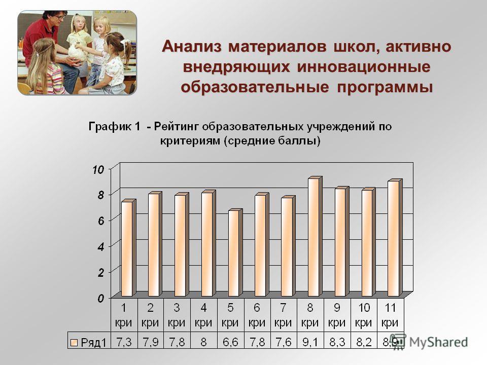 Анализ материалов школ, активно внедряющих инновационные образовательные программы