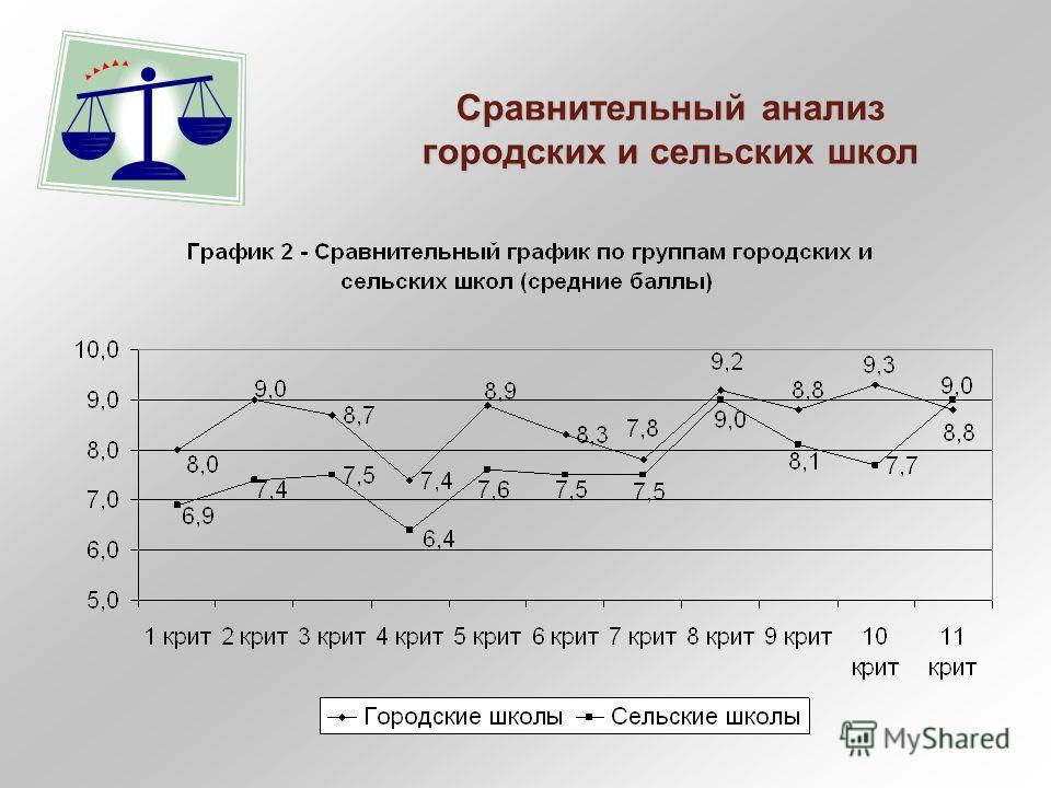 Сравнительный анализ городских и сельских школ