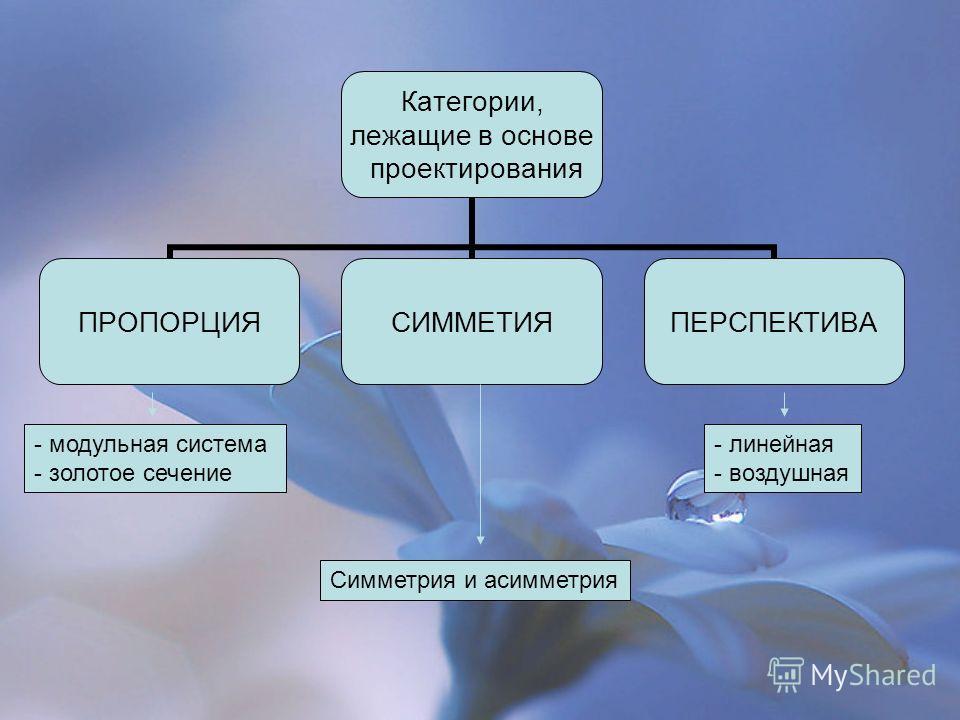 Категории, лежащие в основе проектирования ПРОПОРЦИЯСИММЕТИЯПЕРСПЕКТИВА - модульная система - золотое сечение Симметрия и асимметрия - линейная - воздушная