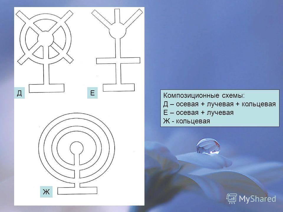 Композиционные схемы: Д – осевая + лучевая + кольцевая Е – осевая + лучевая Ж - кольцевая Д Ж Е