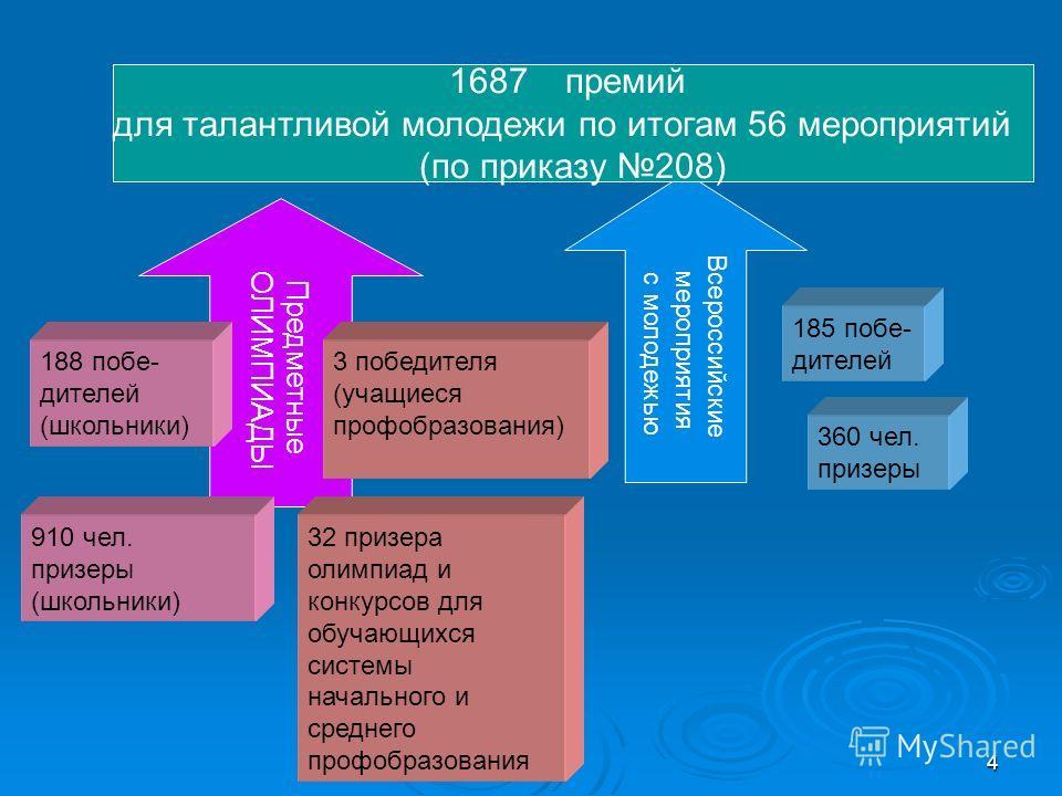4 Предметные ОЛИМПИАДЫ Всероссийские мероприятия с молодежью 185 побе- дителей 188 побе- дителей (школьники) 1687 премий для талантливой молодежи по итогам 56 мероприятий (по приказу 208) 910 чел. призеры (школьники) 360 чел. призеры 3 победителя (уч