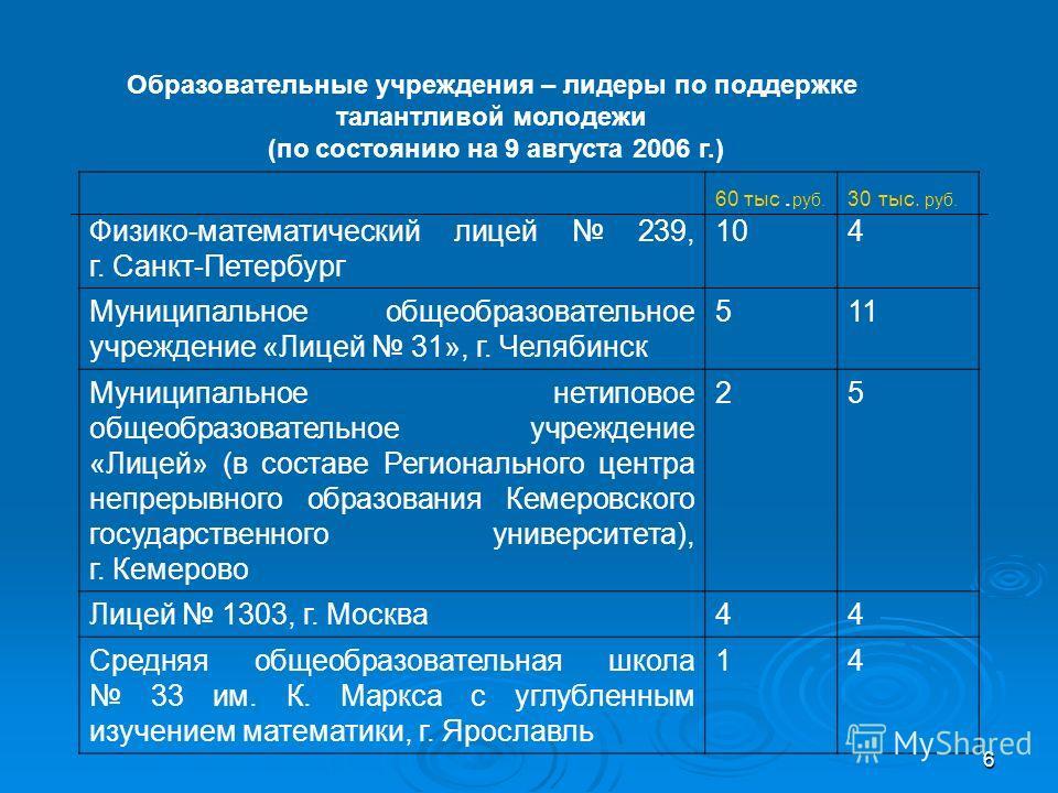 6 Физико-математический лицей 239, г. Санкт-Петербург 60 тыс. руб. 10 30 тыс. руб. 4 Муниципальное общеобразовательное учреждение «Лицей 31», г. Челябинск 511 Муниципальное нетиповое общеобразовательное учреждение «Лицей» (в составе Регионального цен