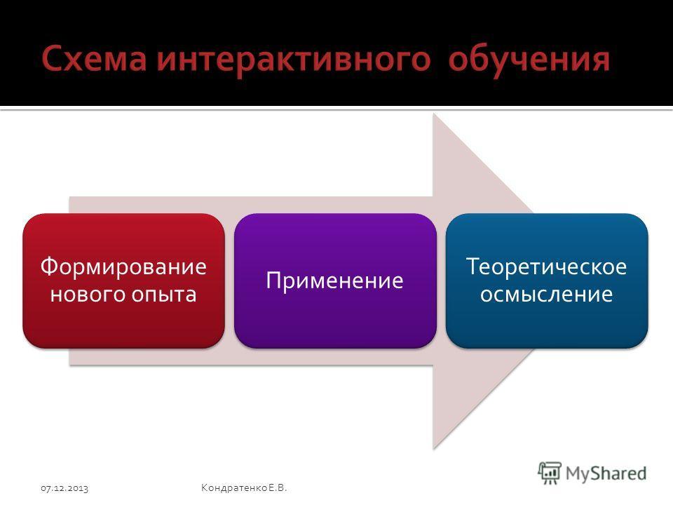Формирование нового опыта Применение Теоретическое осмысление 07.12.2013Кондратенко Е.В.