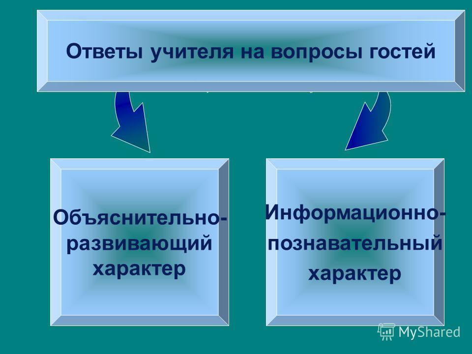Ответы учителя на вопросы гостей Объяснительно- развивающий характер Информационно- познавательный характер