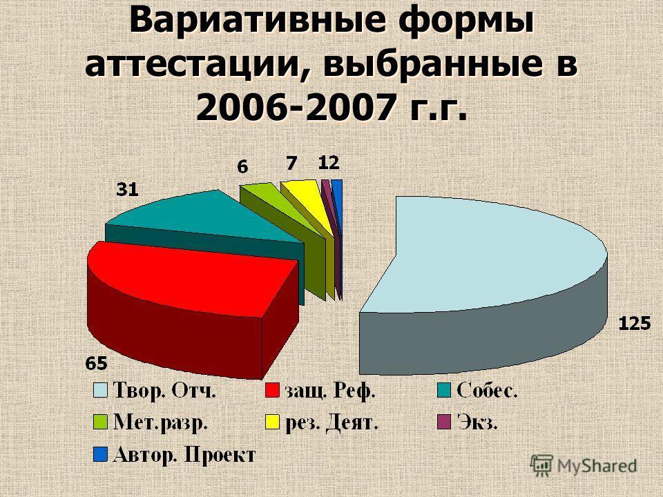 Вариативные формы аттестации, выбранные в 2006-2007 г.г Вариативные формы аттестации, выбранные в 2006-2007 г.г.