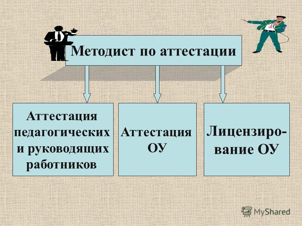 Методист по аттестации Аттестация педагогических и руководящих работников Аттестация ОУ Лицензиро- вание ОУ