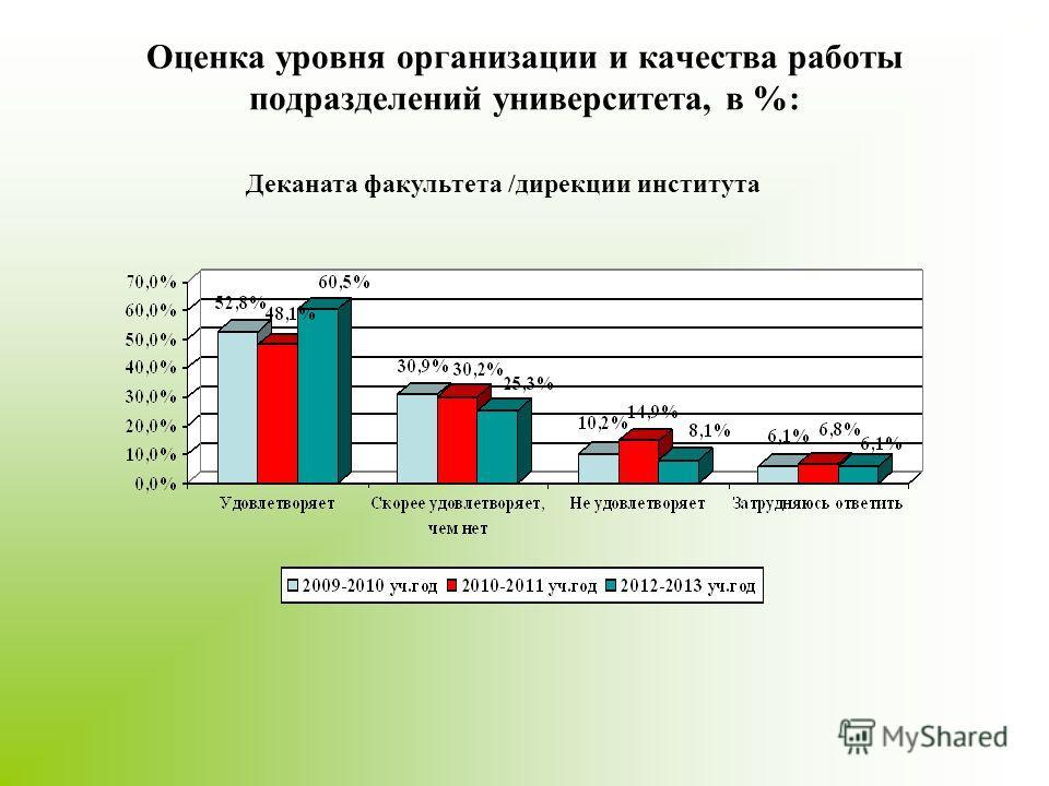Оценка уровня организации и качества работы подразделений университета, в %: Деканата факультета /дирекции института