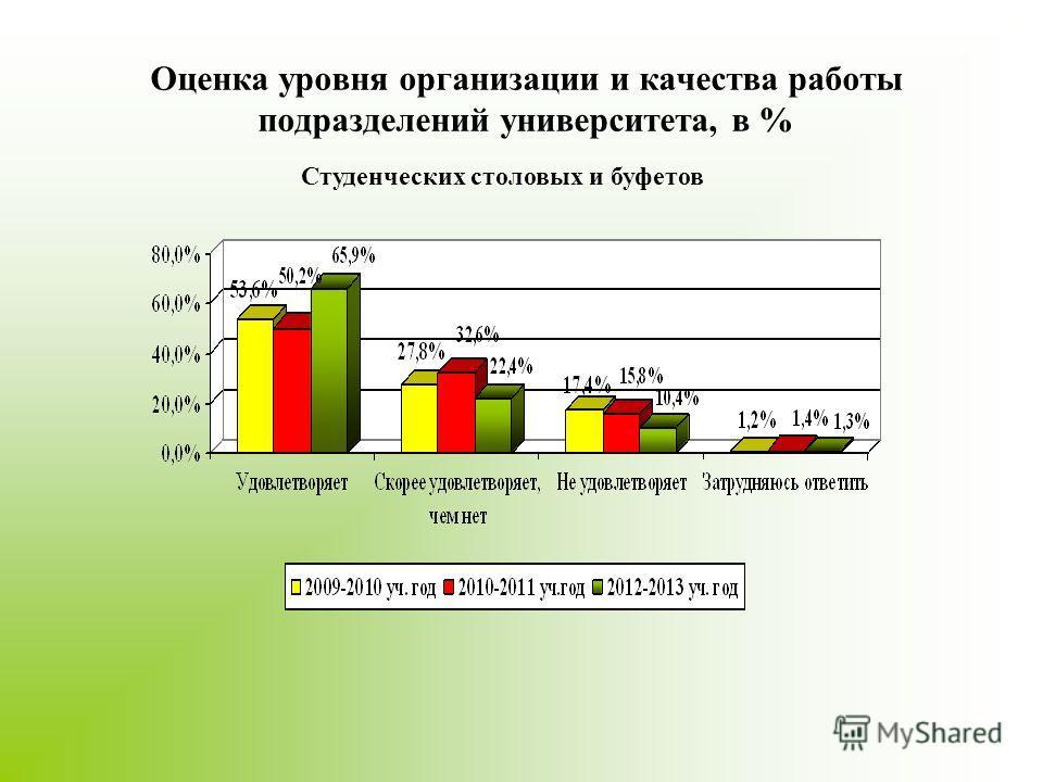 Оценка уровня организации и качества работы подразделений университета, в % Студенческих столовых и буфетов