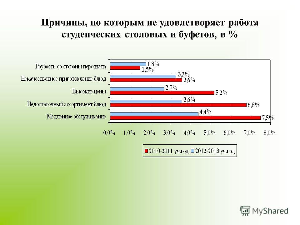 Причины, по которым не удовлетворяет работа студенческих столовых и буфетов, в %