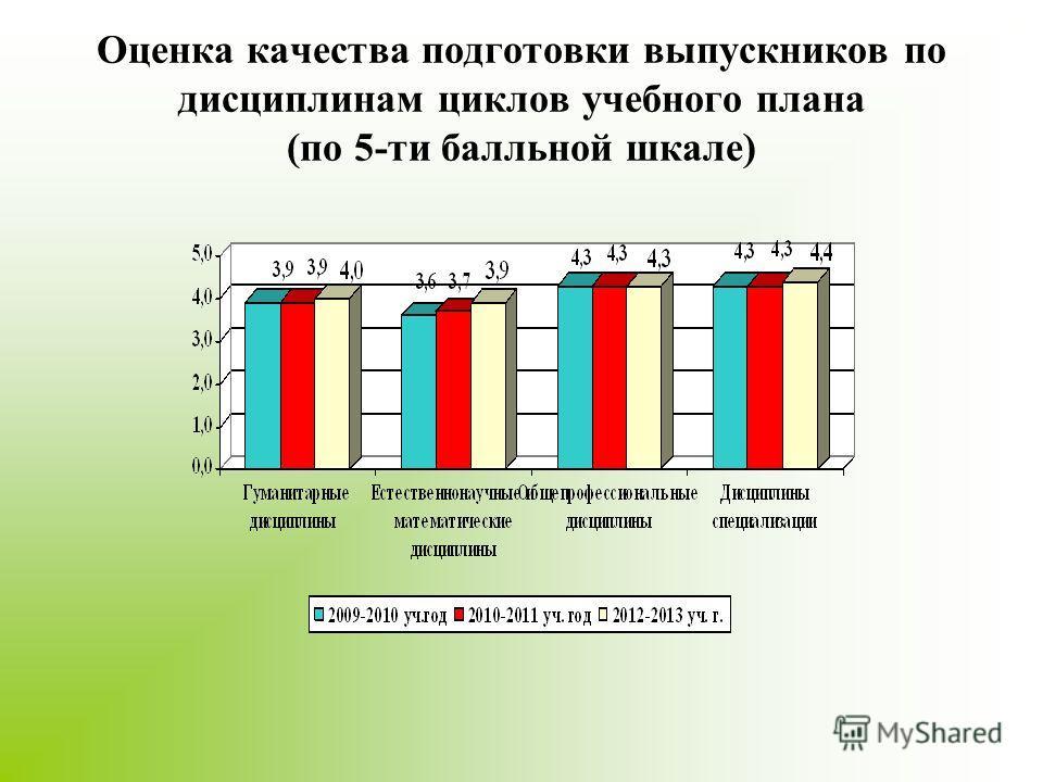 Оценка качества подготовки выпускников по дисциплинам циклов учебного плана (по 5-ти балльной шкале)