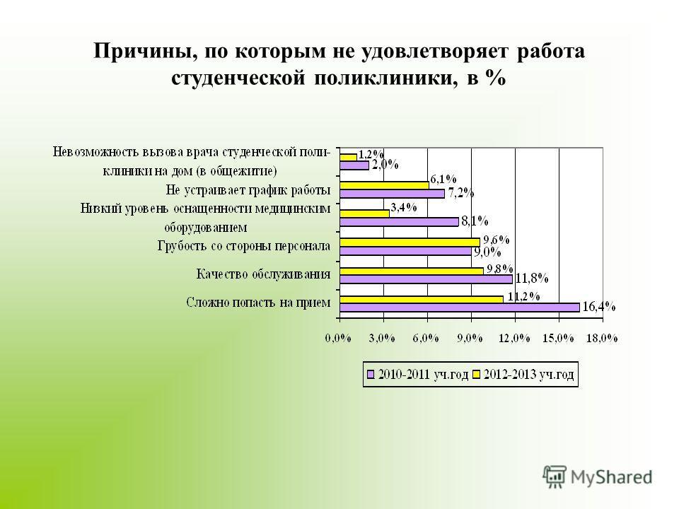 Причины, по которым не удовлетворяет работа студенческой поликлиники, в %
