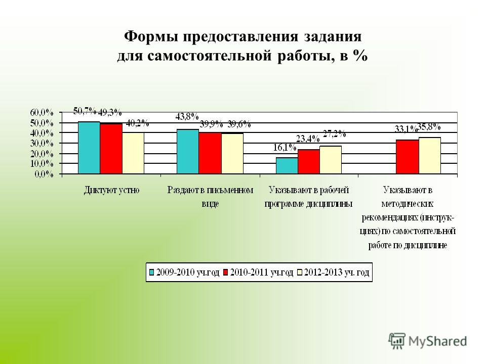 Формы предоставления задания для самостоятельной работы, в %