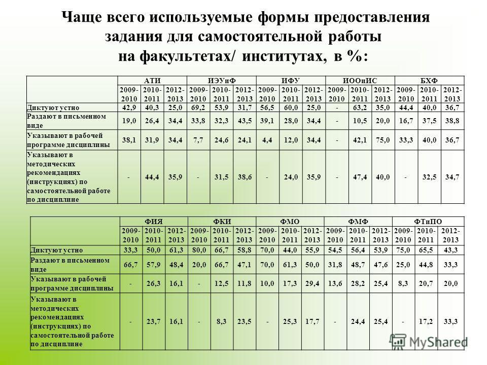 Чаще всего используемые формы предоставления задания для самостоятельной работы на факультетах/ институтах, в %: АТИИЭУиФИФУИООиИСБХФ 2009- 2010 2010- 2011 2012- 2013 2009- 2010 2010- 2011 2012- 2013 2009- 2010 2010- 2011 2012- 2013 2009- 2010 2010-