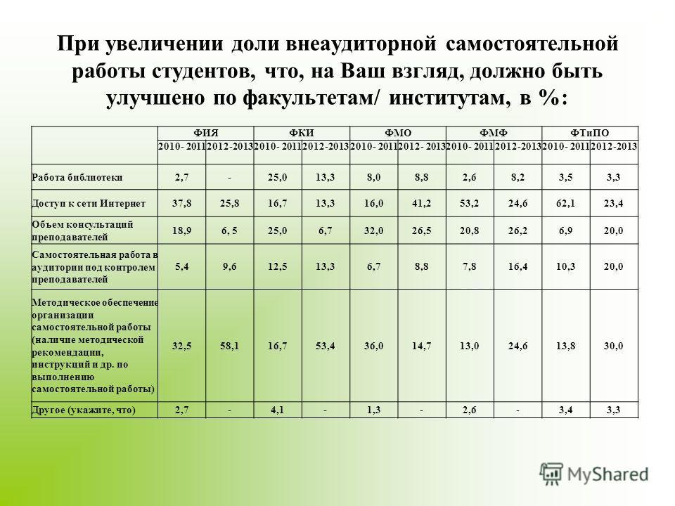 При увеличении доли внеаудиторной самостоятельной работы студентов, что, на Ваш взгляд, должно быть улучшено по факультетам/ институтам, в %: ФИЯФКИФМОФМФФТиПО 2010- 20112012-20132010- 20112012-20132010- 20112012- 20132010- 20112012-20132010- 2011201