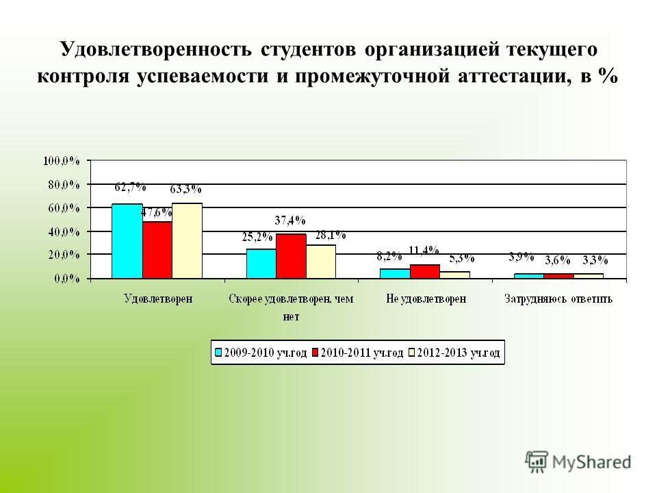 Удовлетворенность студентов организацией текущего контроля успеваемости и промежуточной аттестации, в %