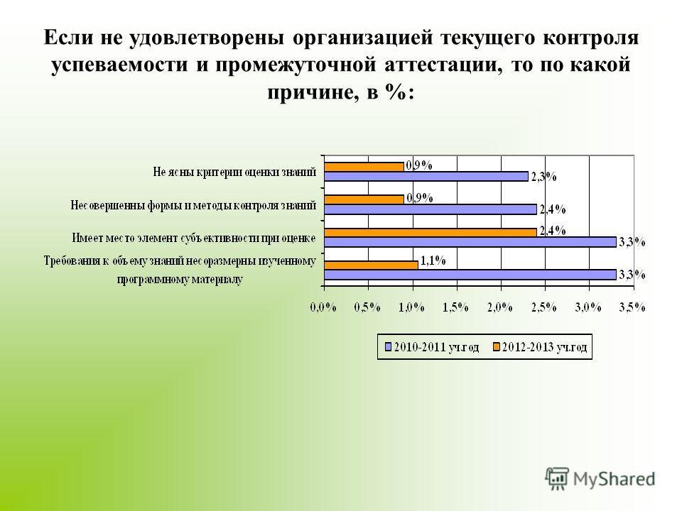 Если не удовлетворены организацией текущего контроля успеваемости и промежуточной аттестации, то по какой причине, в %: