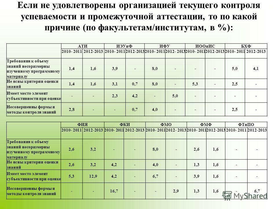 Если не удовлетворены организацией текущего контроля успеваемости и промежуточной аттестации, то по какой причине (по факультетам/институтам, в %): АТИИЭУиФИФУИООиИСБХФ 2010- 20112012-20132010- 20112012-20132010- 20112012- 20132010- 20112012-20132010