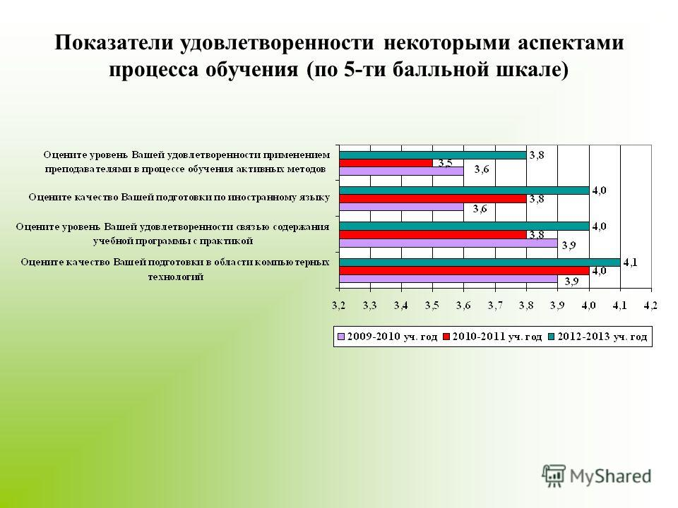 Показатели удовлетворенности некоторыми аспектами процесса обучения (по 5-ти балльной шкале)