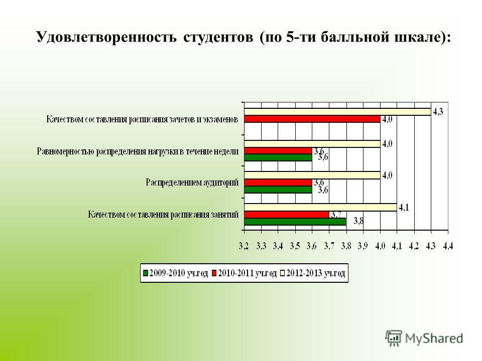 Удовлетворенность студентов (по 5-ти балльной шкале):