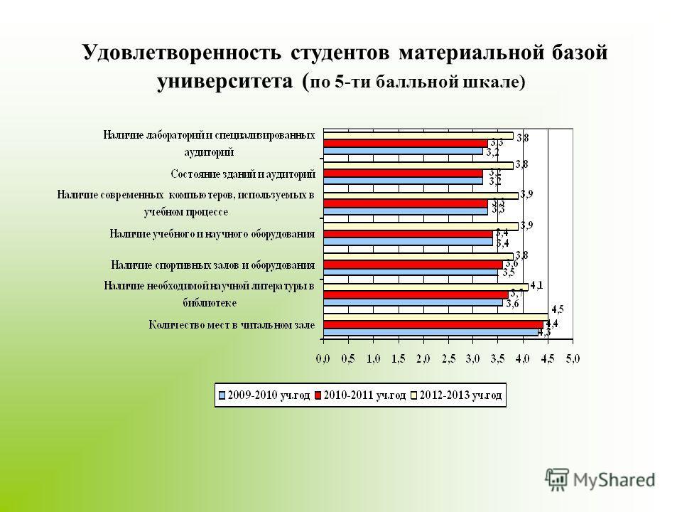 Удовлетворенность студентов материальной базой университета ( по 5-ти балльной шкале)