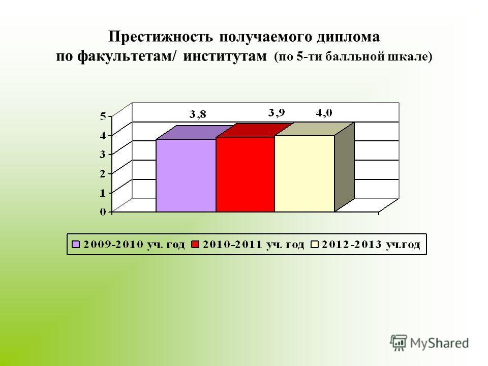 Престижность получаемого диплома по факультетам/ институтам (по 5-ти балльной шкале)