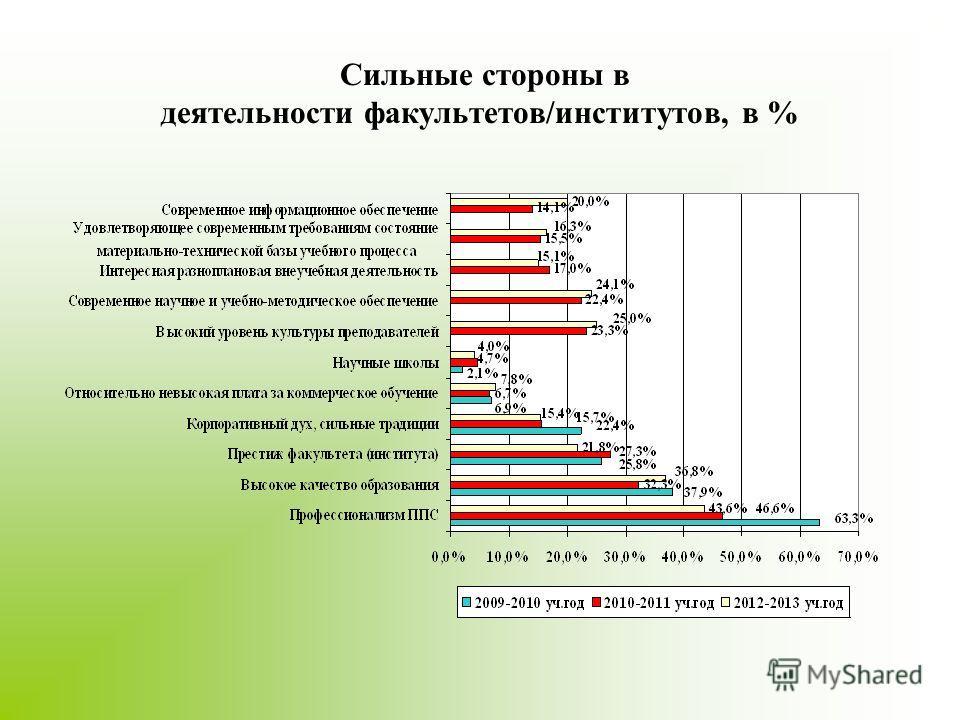 Сильные стороны в деятельности факультетов/институтов, в %
